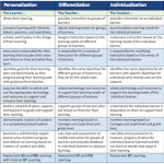 Personalization vs. Differentiation vs. Individualization (PDI) Chart, Ver 3