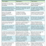 Stages of Personalized Learning Environments, Ver 5
