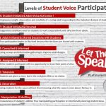 Levels of Student Voice Participation
